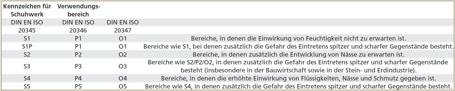 https://dev.tooler.de/media/wysiwyg/Ratgeber_Fotos/Arbeitsschutz/7-2_Fu_schutz_KennzeichenSchuhwerk.JPG